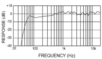 frequency-response