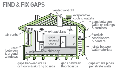 air gaps at home